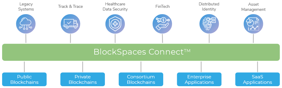 Blockpaces Connect